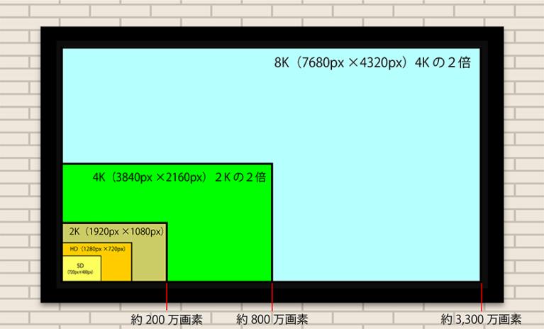 標準解像度と画素数