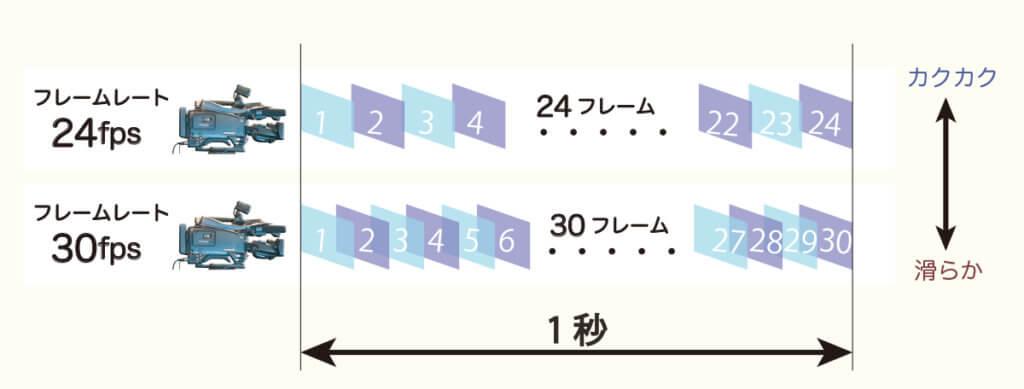 frames_per_second