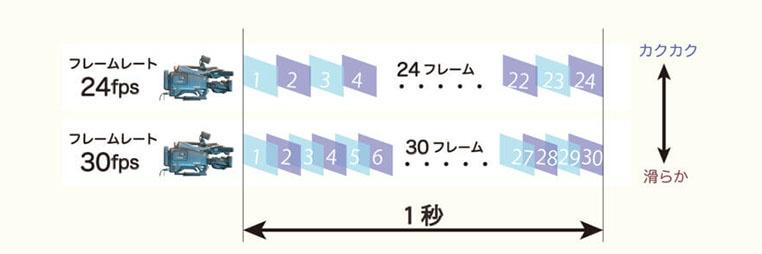 フレームレートの図解説明