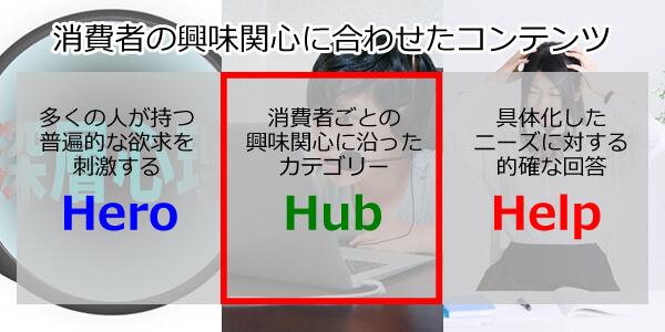 HUB動画