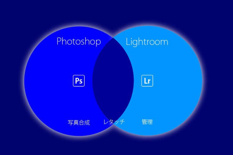 PhotoshopとLightroomの機能
